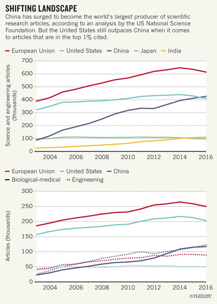 自然杂志:中国成为世界上科技论文发表数量最多的国家
